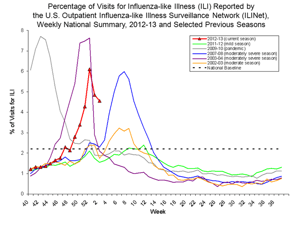 2013-flu-outbreak-week-03